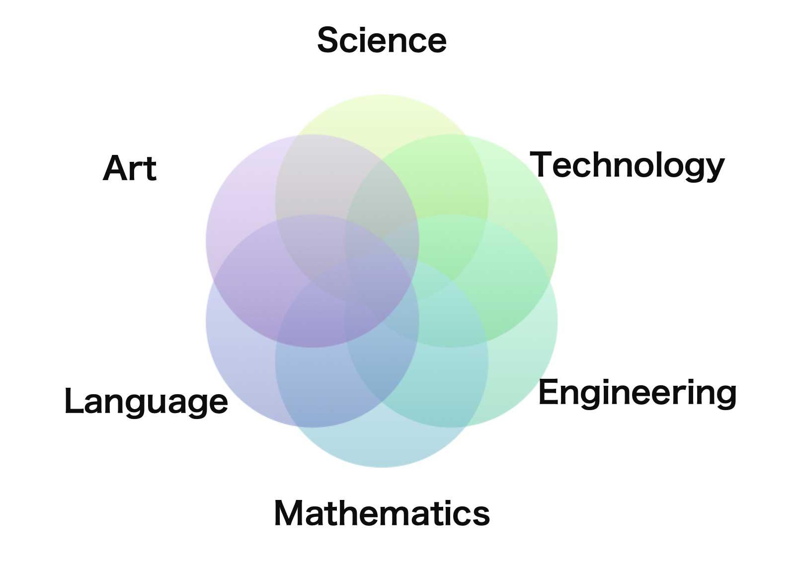 学習する領域